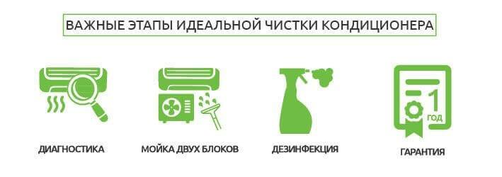 Картинка правильной чистки кондиционера, основные этапы: диагностика, мойка, дезинфекция, гарантия.